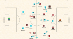 Manchester City v Sunderland 100612 Starting Formations