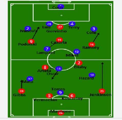 arsenal chelsea lineups Arsenal 1 2 Chelsea Tactical Analysis: Chelsea Wins Battle At The Back