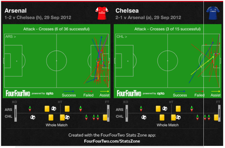 arsenal chelsea wide Arsenal 1 2 Chelsea Tactical Analysis: Chelsea Wins Battle At The Back