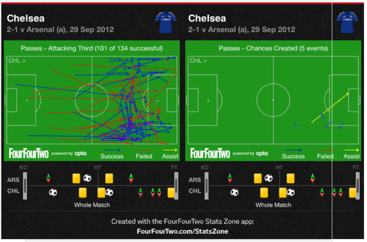 chelsea bould effect Arsenal 1 2 Chelsea Tactical Analysis: Chelsea Wins Battle At The Back