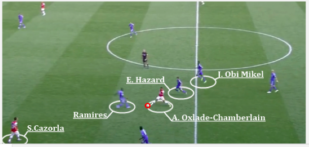 chelsea freezeframe Arsenal 1 2 Chelsea Tactical Analysis: Chelsea Wins Battle At The Back
