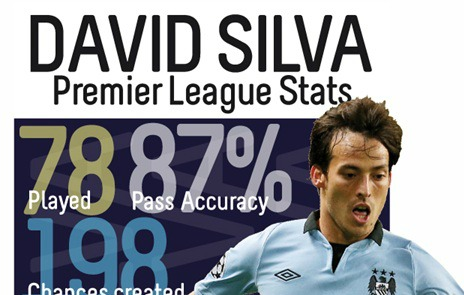david silva infographic small Manchester City Hopeful David Silva Could Return for Ajax Clash: The Daily EPL