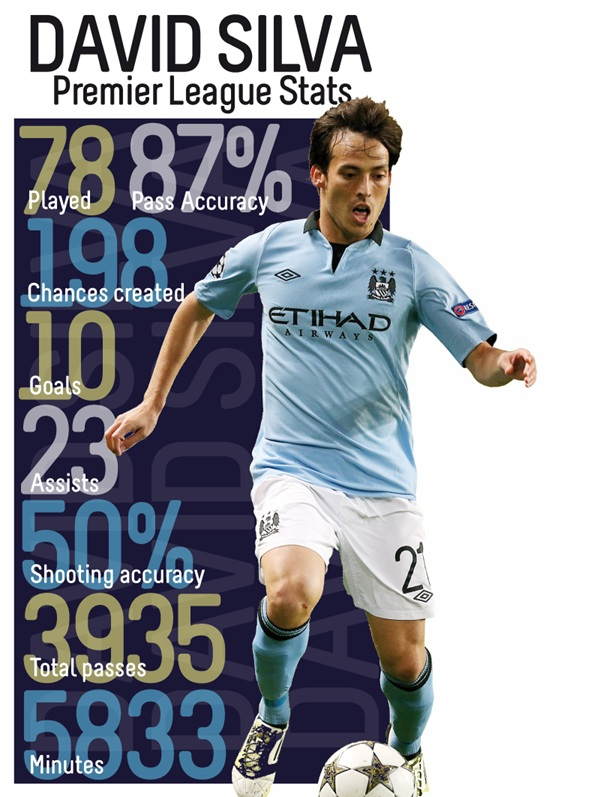 david silva infographic David Silvas Impact On Manchester City [INFOGRAPHIC]