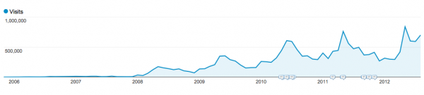 epl talk traffic 2005 to 2012 600x135 EPL Talk Celebrates 7 Years of Soccer Coverage
