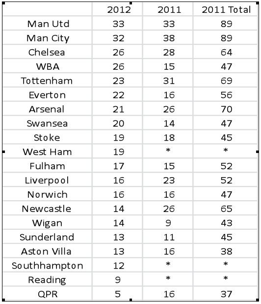 table See How Your Premier League Team is Doing After 14 Matches Compared to Last Season