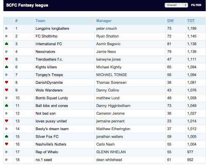 Stoke city footballers 39 private fantasy premier league - Premier league football league table ...