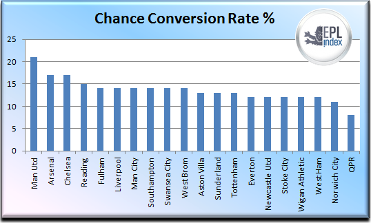 epl conversion chart How Well Does Your Premier League Team Convert Chances?: The Daily EPL