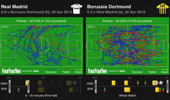 Screen Shot 2013 04 30 at 6.54.19 PM Real Madrid 2 0 Borussia Dortmund: Madrids Wasteful Shooting Cost Them