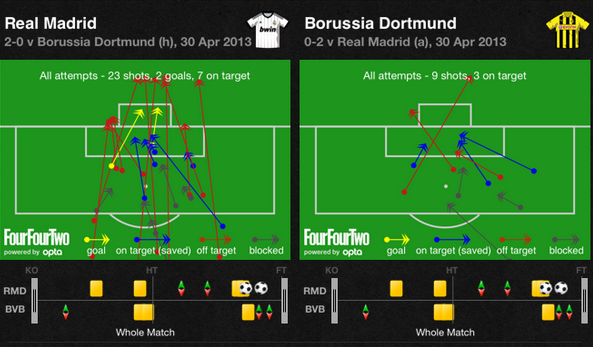 Screen Shot 2013 04 30 at 6.58.02 PM Real Madrid 2 0 Borussia Dortmund: Madrids Wasteful Shooting Cost Them