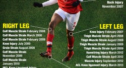 abou-diaby-injury-infographic