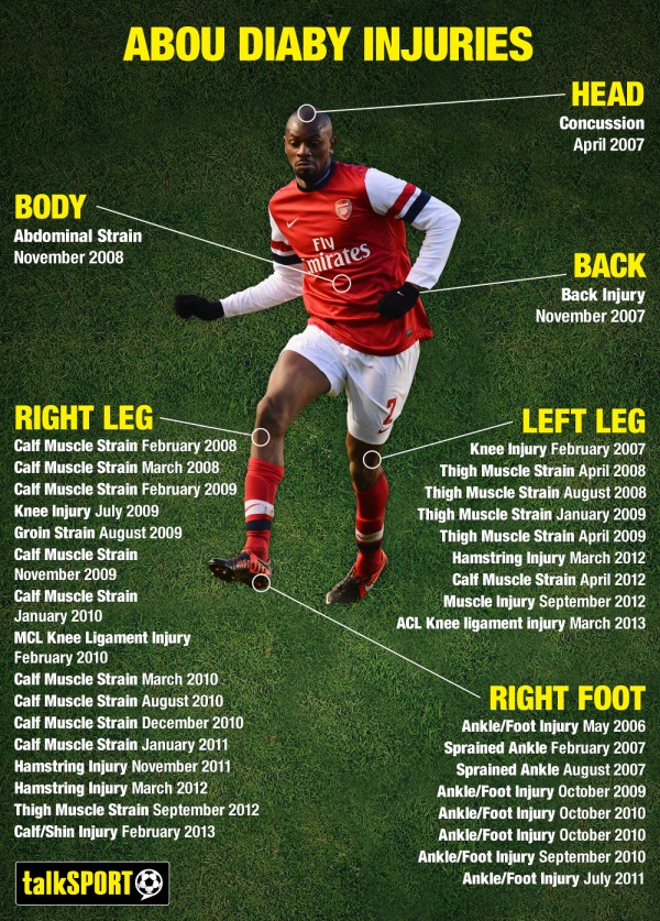 abou diaby injury infographic 600x837 Abou Diaby Is Not Likely to Play Again For Arsenal This Season, Says Report