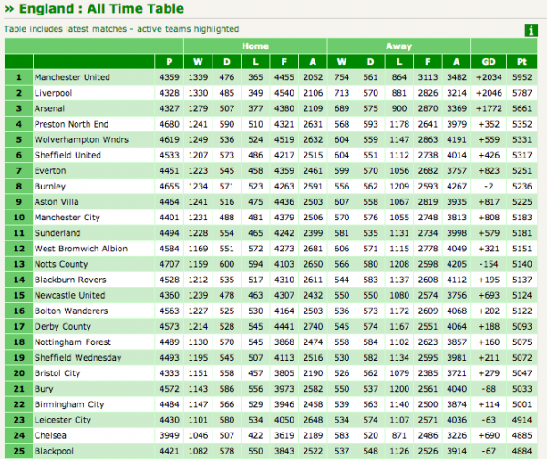 the all time league table for soccer clubs in england and