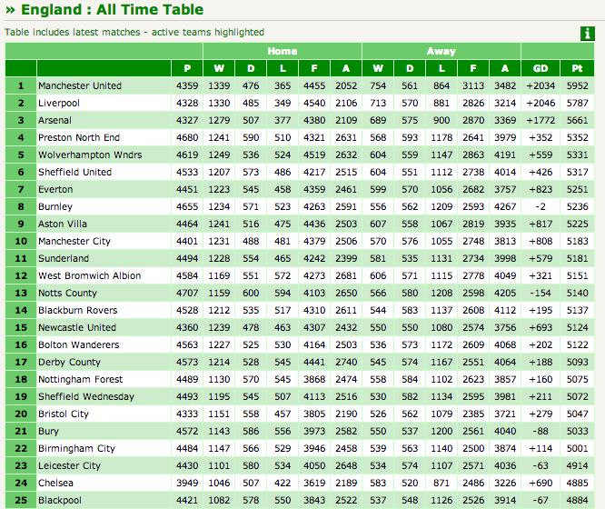 The all time league table for soccer clubs in england and for Football league tables