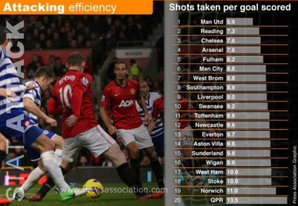 attacking efficiency epl 600x415 Which Premier League Clubs Have the Best Attacking Efficiency and Defensive Resiliency? [INFOGRAPHIC]