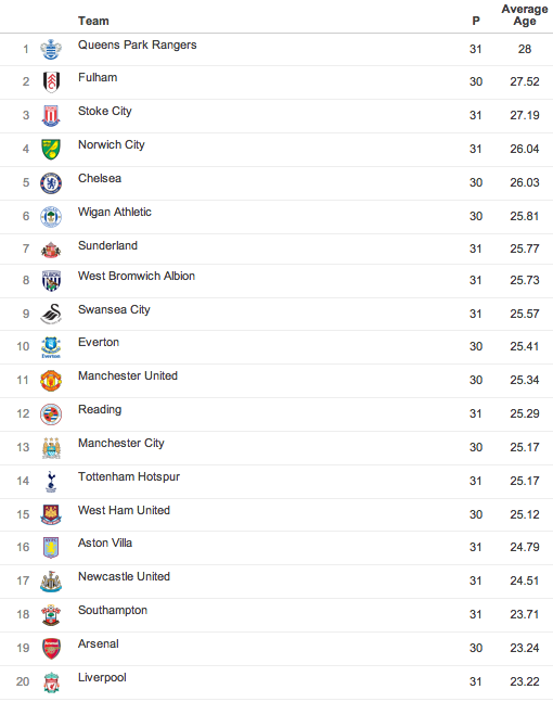 average age of epl squads The Teams With the Average Youngest Age in the Premier League