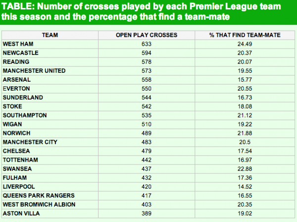 epl crossers 600x448 The Clubs That Are The Best Crossers in the Premier League for 2012 13 To Date