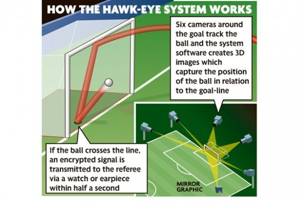 Premier League Approve HawkEye to be Used As Goal Line Technology for 2013 14 Season