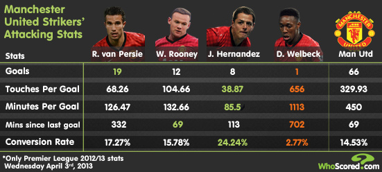 man utd Manchester United Strikers Attacking Stats for 2012 13 Season To Date [INFOGRAPHIC]