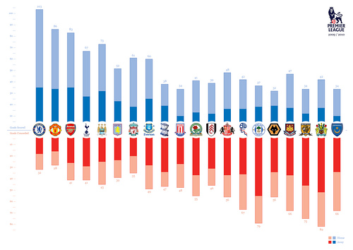 premier league graphic Which 2 Clubs Would You Like to See Promoted to the Premier League Alongside Cardiff?