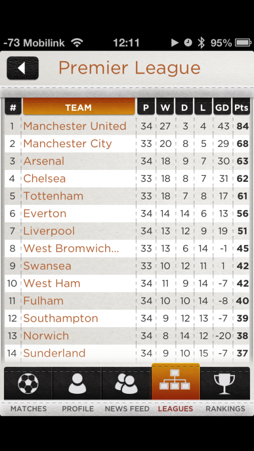 spow epl table 507x900 Premier League Predictions at Your Fingertips With SpoW Football App