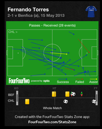 Screen Shot 2013 05 16 at 1.01.07 PM Europa League Final Tactical Review: Chelsea 2 1 Benfica