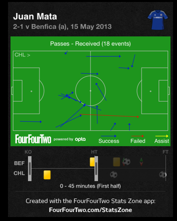 Screen Shot 2013 05 16 at 1.02.00 PM Europa League Final Tactical Review: Chelsea 2 1 Benfica