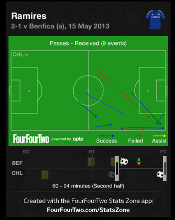 Screen Shot 2013 05 16 at 12.59.05 PM Europa League Final Tactical Review: Chelsea 2 1 Benfica