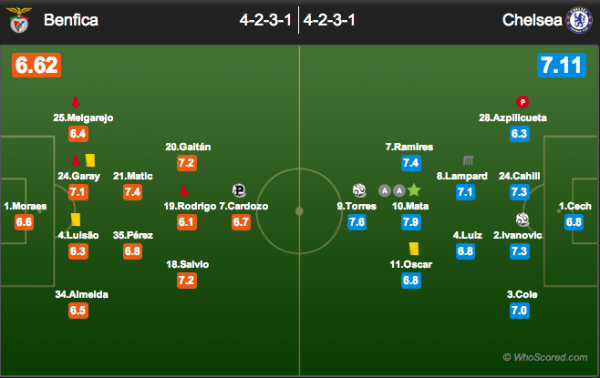 benfica chelsea teams 600x378 Europa League Final Tactical Review: Chelsea 2 1 Benfica
