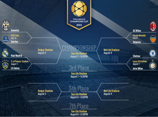 icc schedule 600x443 International Champions Cup Schedule Revealed Featuring Chelsea, Everton & 6 Other Giants
