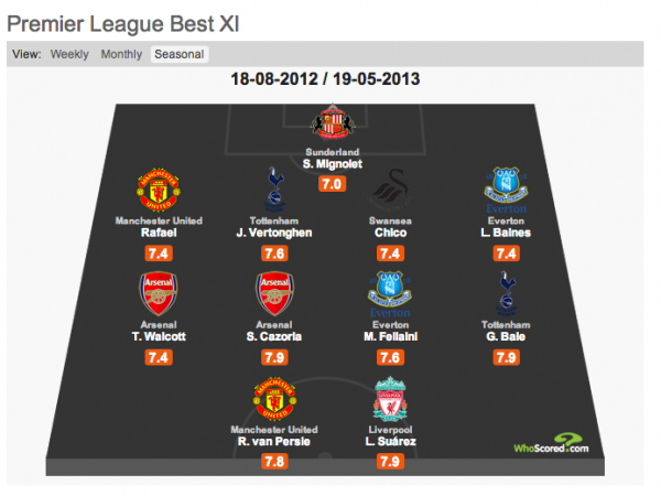 premier league best xi 600x450 Best Starting XI of the Premier League 2012 13 Season [INFOGRAPHIC]