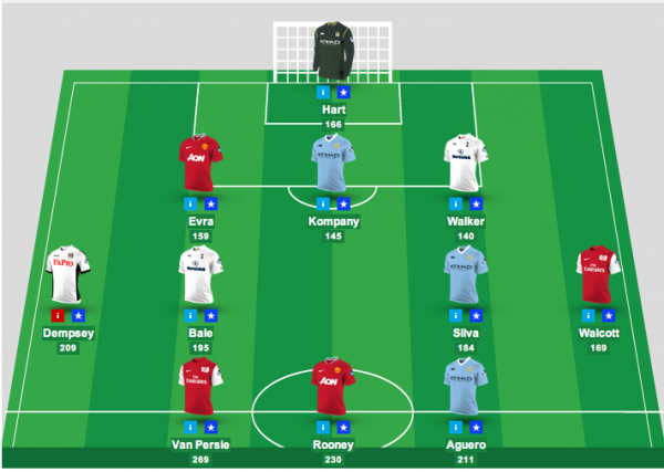 fantasy football prem