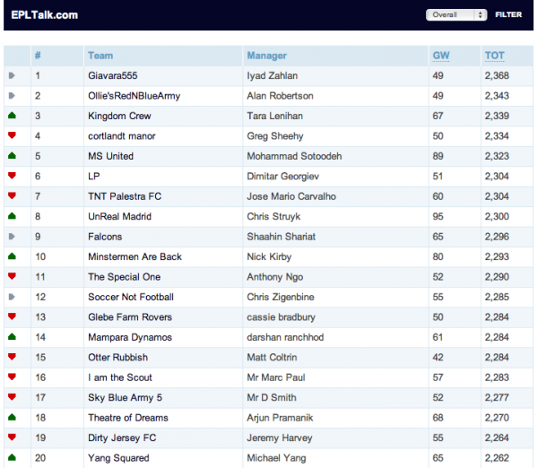 Epl results and goalscorers