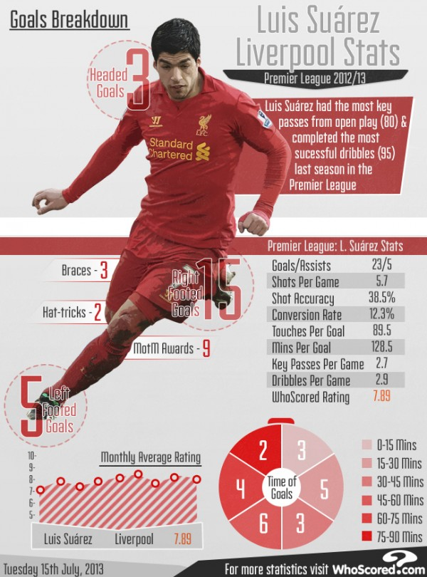 luis suarez infographic 600x810 Luis Suarezs Liverpool Stats From the 2012 13 Premier League Season [INFOGRAPHIC]