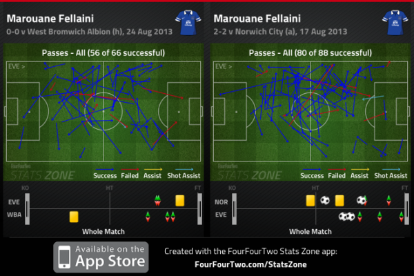 Fellaini Passing 600x400 Marouane Fellaini Will Prove Doubters Wrong And Become A Fan Favorite At Manchester United