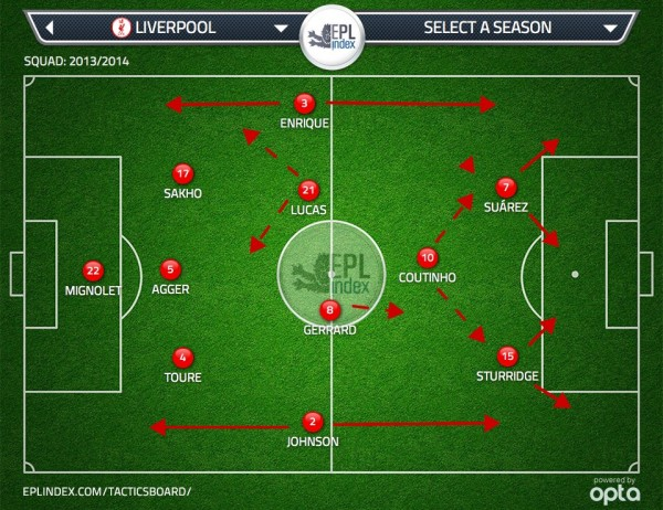 LIV BEST XI 600x462 Liverpool's 3 4 1 2 Formation The Best Way To Facilitate Talents Of Both Sturridge And Suarez