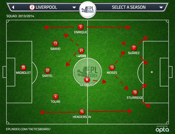 LIV VS SUND 600x462 Liverpool's 3 4 1 2 Formation The Best Way To Facilitate Talents Of Both Sturridge And Suarez