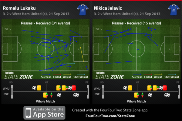 Lukaku Infuence 600x400 Unbeaten Everton Already Reaping The Benefits Of Roberto Martinez's Influence