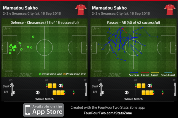 SAKHO Passing 600x400 How New Signings Ozil, Etoo, Barry, Eriksen, Sakho & Fellaini Fared In Their Debuts