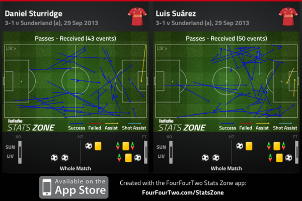 SUAREZ STURRIDGE DRIFTING 600x400 Liverpool's 3 4 1 2 Formation The Best Way To Facilitate Talents Of Both Sturridge And Suarez