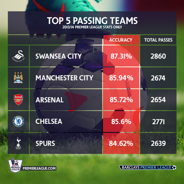 top 5 passing teams in epl 600x600 Top 5 Passing Teams in the Premier League for the 2013/14 Season So Far [INFOGRAPHIC]
