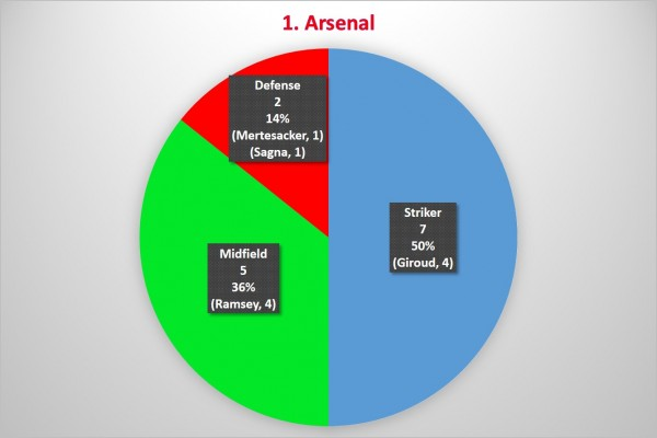 1. Arsenal 600x400 Where the Goals Are Coming From In the Premier League: A Team By Team Analysis