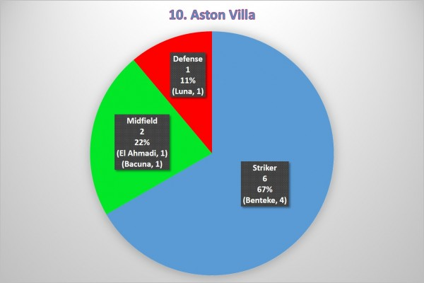 10. Aston Villa 600x400 Where the Goals Are Coming From In the Premier League: A Team By Team Analysis