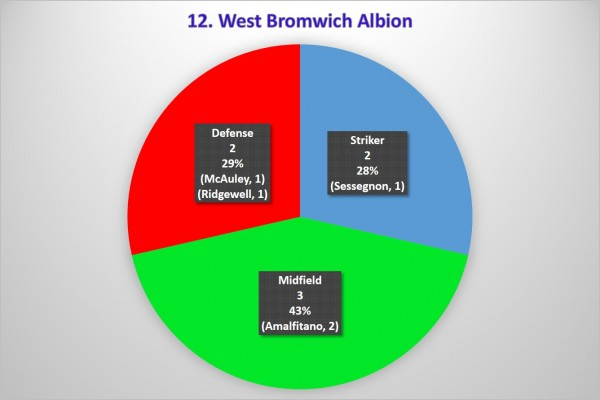 12. West Brom 600x400 Where the Goals Are Coming From In the Premier League: A Team By Team Analysis