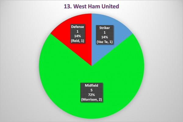 13. West Ham 600x400 Where the Goals Are Coming From In the Premier League: A Team By Team Analysis