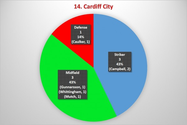 14. Cardiff City 600x400 Where the Goals Are Coming From In the Premier League: A Team By Team Analysis