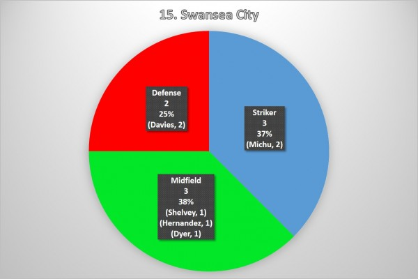 15. Swansea City 600x400 Where the Goals Are Coming From In the Premier League: A Team By Team Analysis