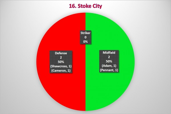 16. Stoke City 600x400 Where the Goals Are Coming From In the Premier League: A Team By Team Analysis