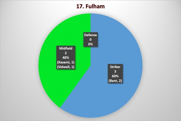 17. Fulham 600x400 Where the Goals Are Coming From In the Premier League: A Team By Team Analysis