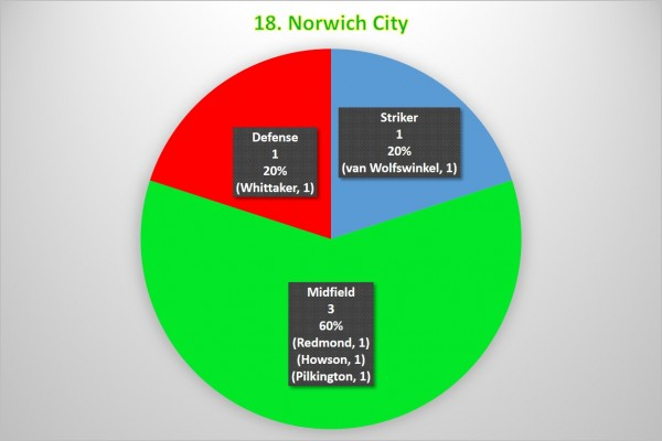 18. Norwich City 600x400 Where the Goals Are Coming From In the Premier League: A Team By Team Analysis