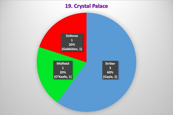 19. Crystal Palace 600x400 Where the Goals Are Coming From In the Premier League: A Team By Team Analysis
